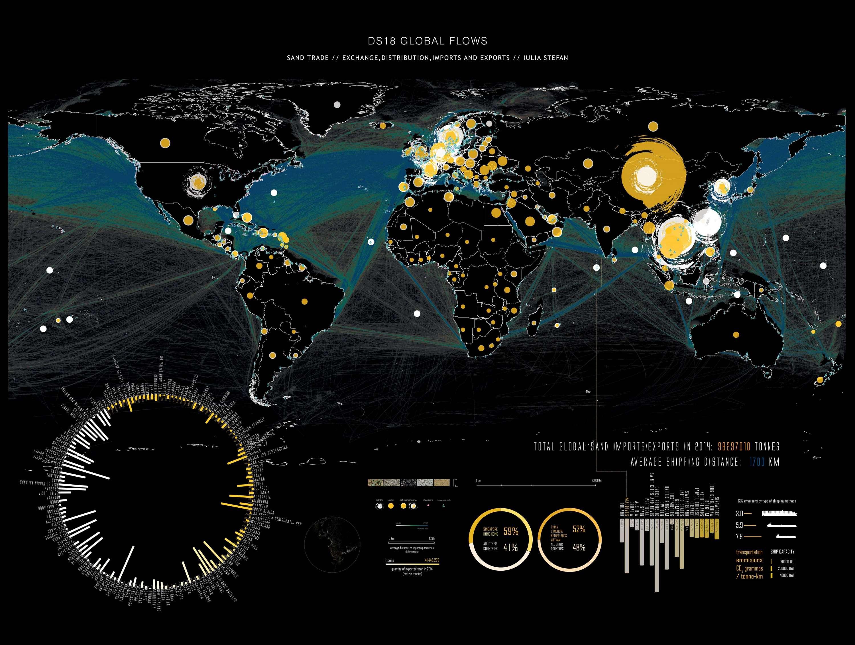 Global Flows
