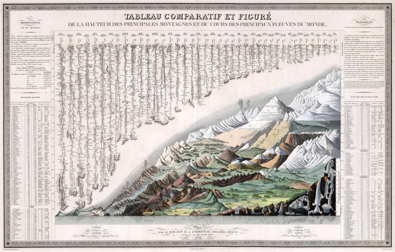 Des Principales Montagnes et du Cours des Principaux Fleuves du Monde